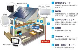太陽光システム流れ